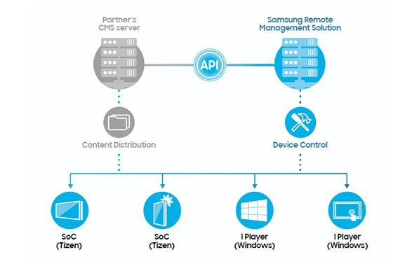 Samsung RM solution Brochure